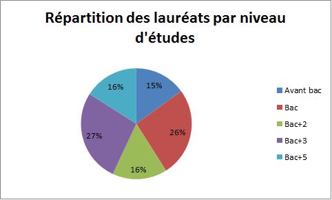 répartition des lauréats par niveau d'étude